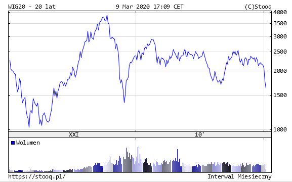 Wykres WIG20 z ostatnich 20 lat z dnia 9 marca