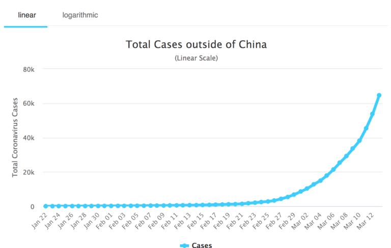 Wykres przedstawiający liczbę zachorowań na świecie na COVID z pominięciem Chin.