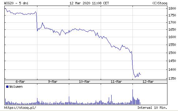 Wykres WIG 20 z 12 marca 2020 r. - spadek indeksu w jeden dzień o 9 procentów.